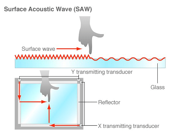 Surface Acoustic Wave Touch