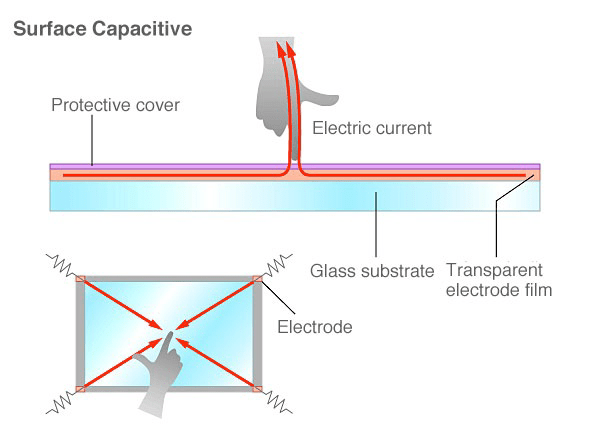 Surface Capacitive Touch
